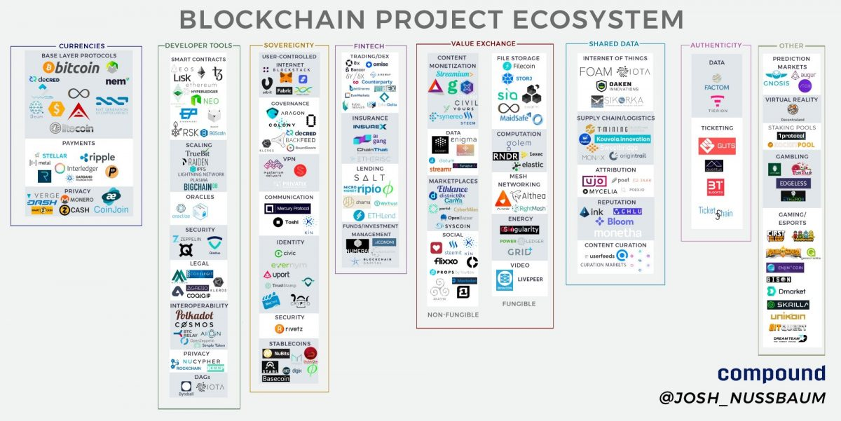 אקוסיסטם של פרוייקטים בתחום ה-Blockchain
