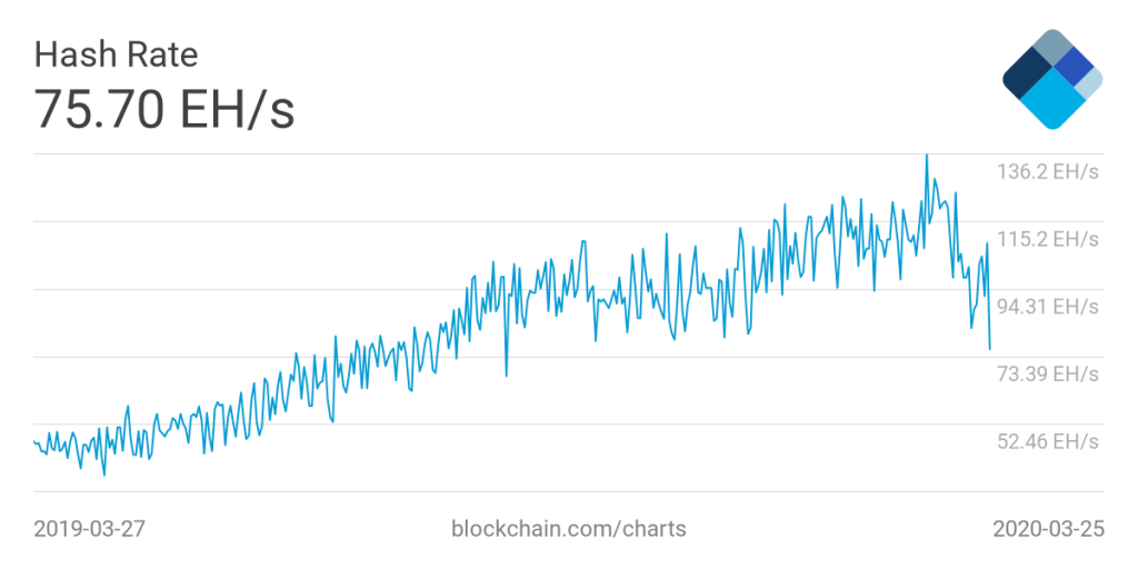 Bitcoin network hash rate, April 19, 2019–March 27, 2020