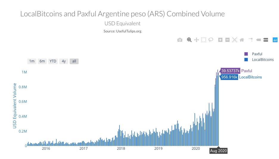 נפח מסחר ביטקוין ארגנטינה