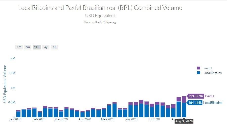 נפח מסחר ביטקוין ברזיל