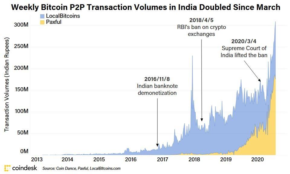 נפח מסחר ביטקוין הודו
