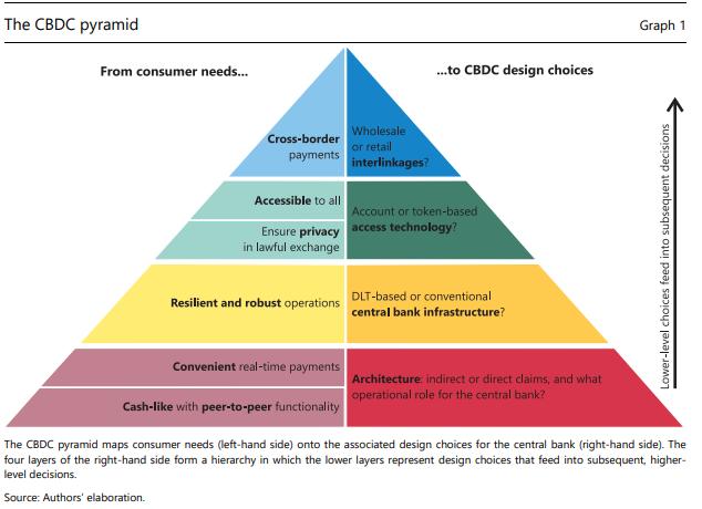 מטבע דיגיטלי בנק מרכזי