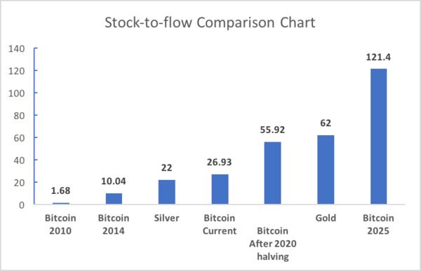 מודל stock to flow