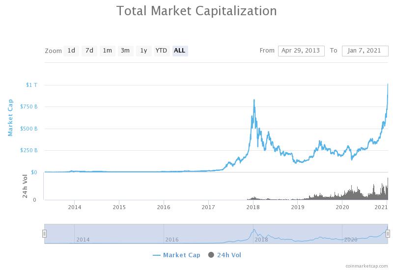 שוק המטבעות הדיגיטליים